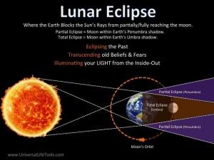Lunar_Eclipse-1024x767